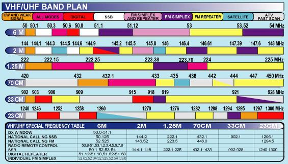 VHF - UHF BAND PLAN CHAT